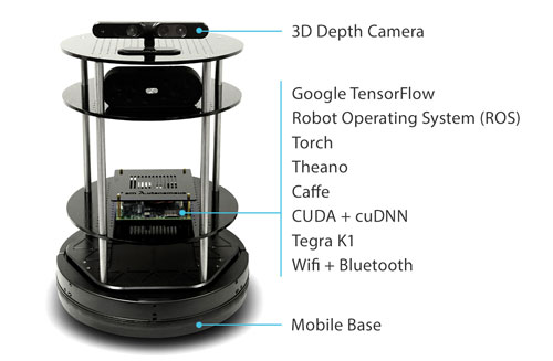 Deep-Learning-Robot-Kit
